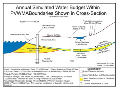 water_budget