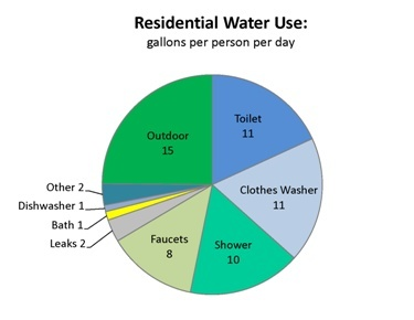 residential-water-use